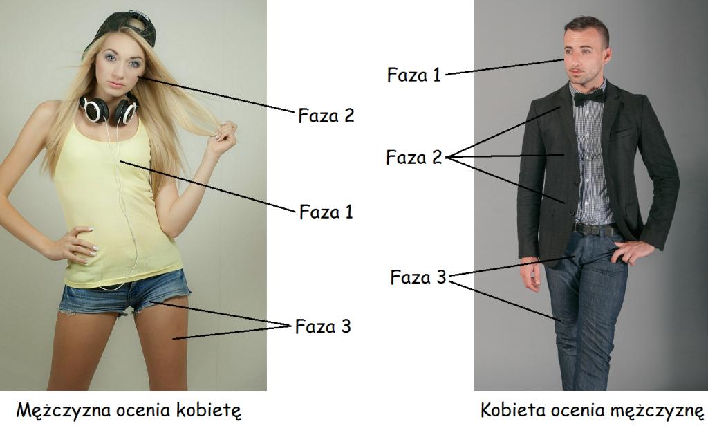 kobieta i mężczyzna ocena atrakcyjności